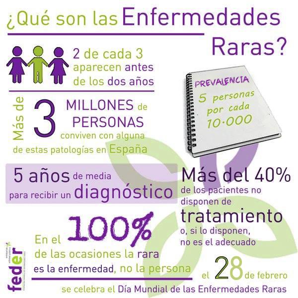 Las enfermedades raras en cifras